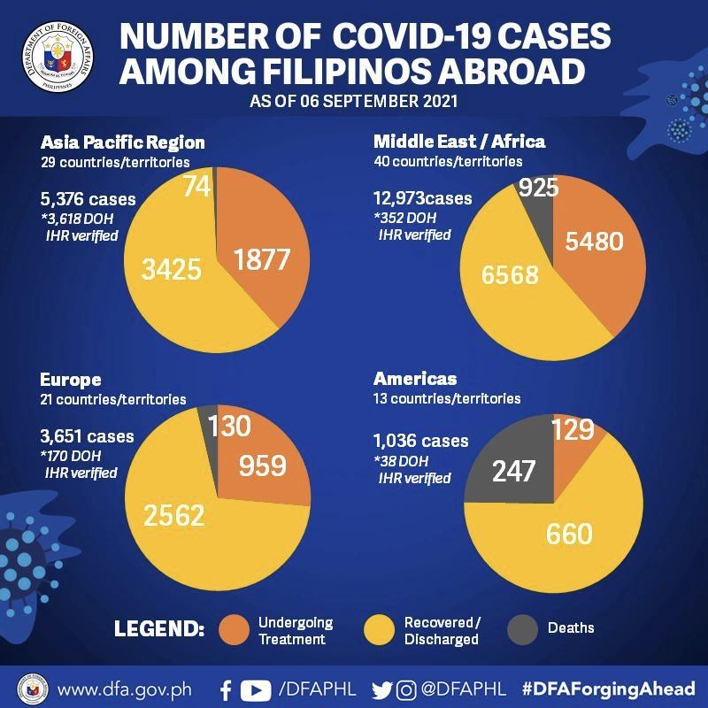 infographic from dfa.gov.ph